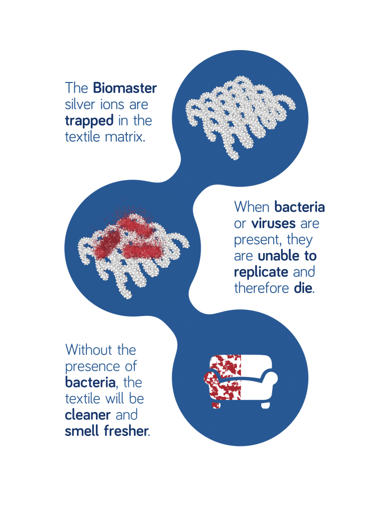 Fabric bacteria control with Biomaster