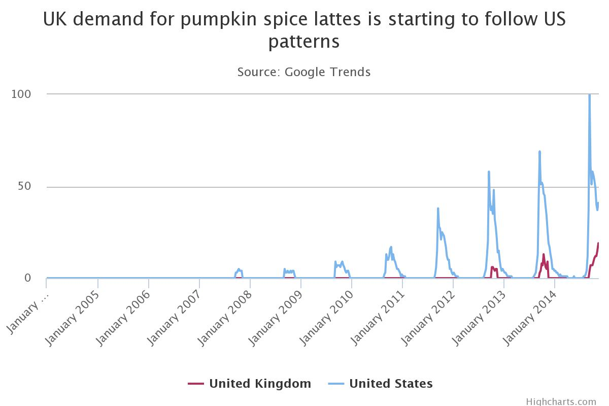 Pumpkin Spiced Latte - UK vs US