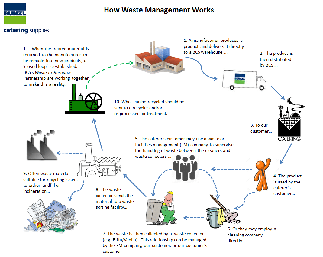 How Waste Management Works